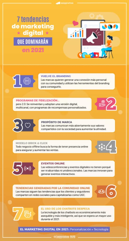 Infografía Tendencias del marketing digital 2021